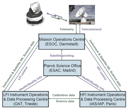 Data flow overview - Planck PLA 2015 Wiki